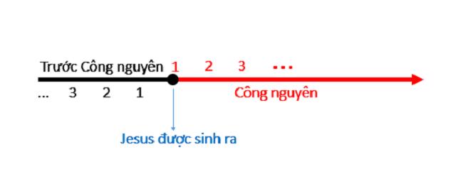 Sau công nguyên là khoảng thời gian sau khi chúa Jesus được sinh ra