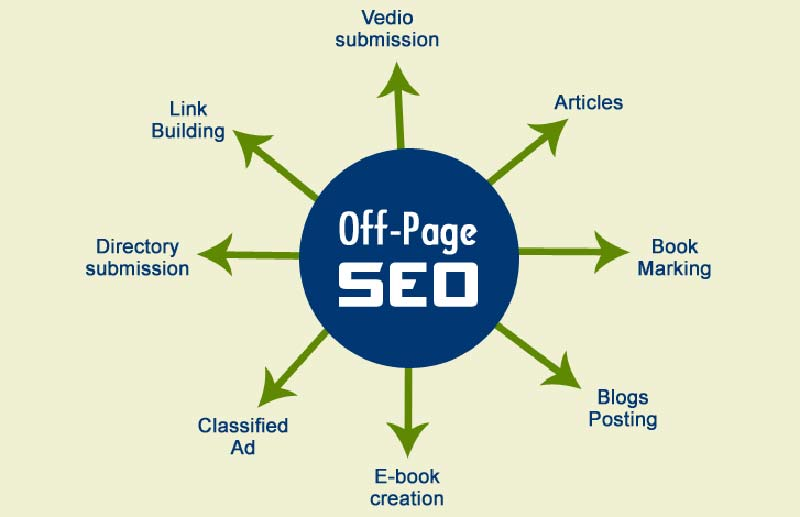 SEO OFF-PAGE